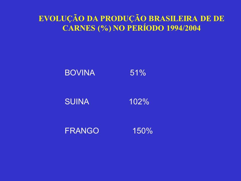 Fonte: UBA, ABEF e APINCO PRODUÇÃO E EXPORTAÇÕES BRASILEIRAS DE CARNE DE PERU