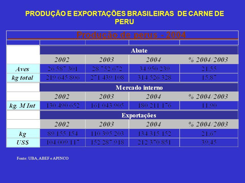 O EXEMPLO DA LISTÉRIA (Espanha)… Em 2004 a Espanha exigiu Listeria zero de carne de frango in natura, o que é um absurdo já que essa exigência é válida apenas para produtos cosidos.