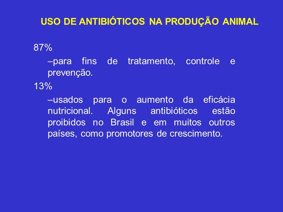 USO DE ANTIBIÓTICOS NA PRODUÇÃO ANIMAL 87% –para fins de tratamento, controle e prevenção. 13% –usados para o aumento da eficácia nutricional. Alguns