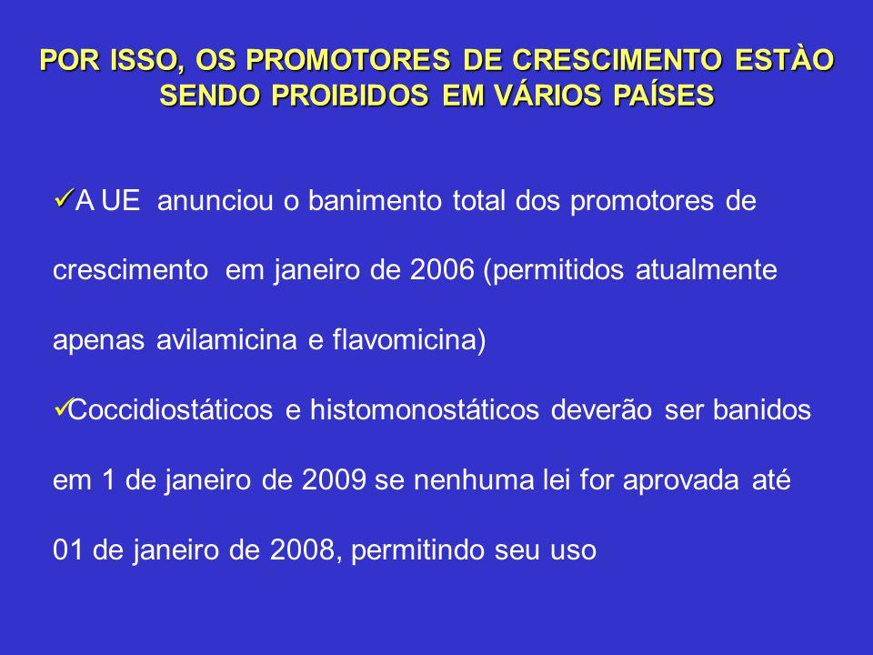 POR ISSO, OS PROMOTORES DE CRESCIMENTO ESTÀO SENDO PROIBIDOS EM VÁRIOS PAÍSES A UE anunciou o banimento total dos promotores de crescimento em janeiro