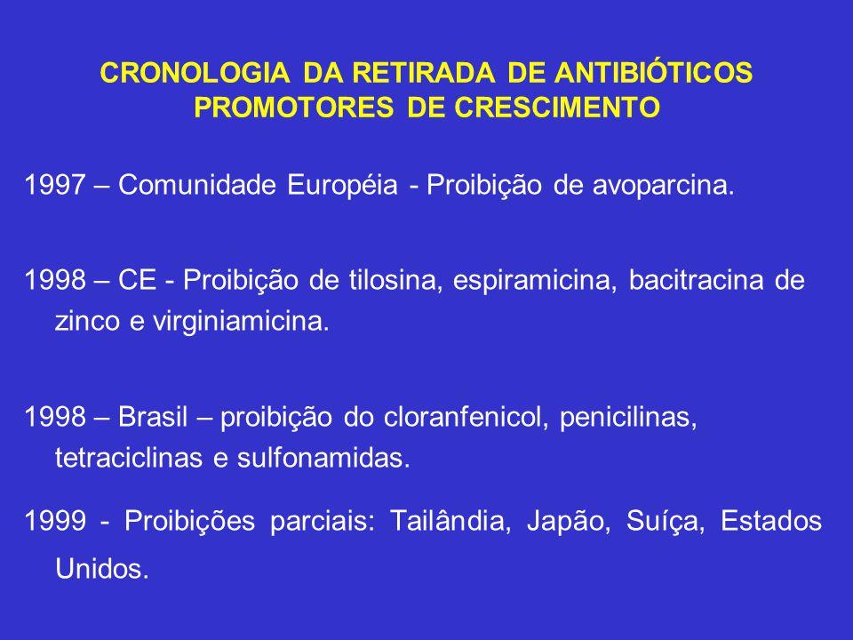 CRONOLOGIA DA RETIRADA DE ANTIBIÓTICOS PROMOTORES DE CRESCIMENTO 1997 – Comunidade Européia - Proibição de avoparcina. 1998 – CE - Proibição de tilosi