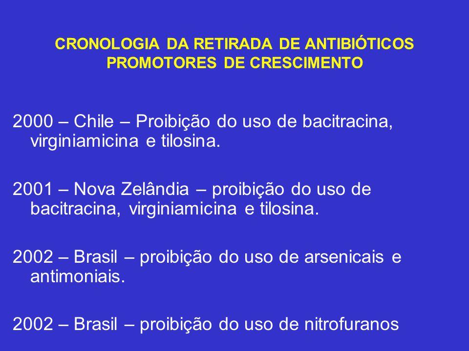 CRONOLOGIA DA RETIRADA DE ANTIBIÓTICOS PROMOTORES DE CRESCIMENTO 2000 – Chile – Proibição do uso de bacitracina, virginiamicina e tilosina. 2001 – Nov