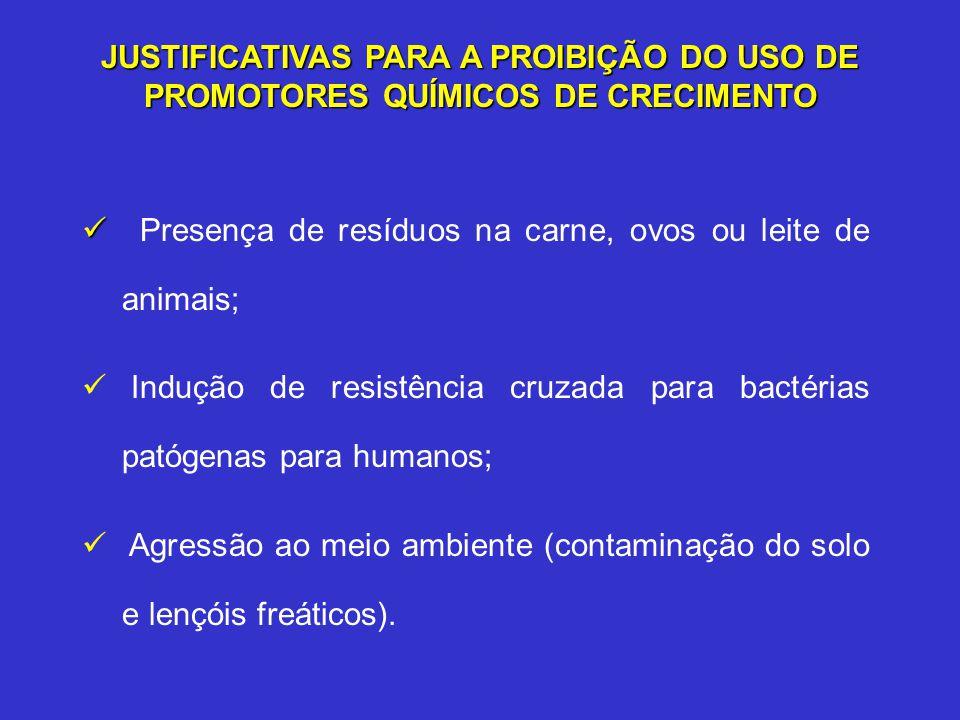 JUSTIFICATIVAS PARA A PROIBIÇÃO DO USO DE PROMOTORES QUÍMICOS DE CRECIMENTO Presença de resíduos na carne, ovos ou leite de animais; Indução de resist