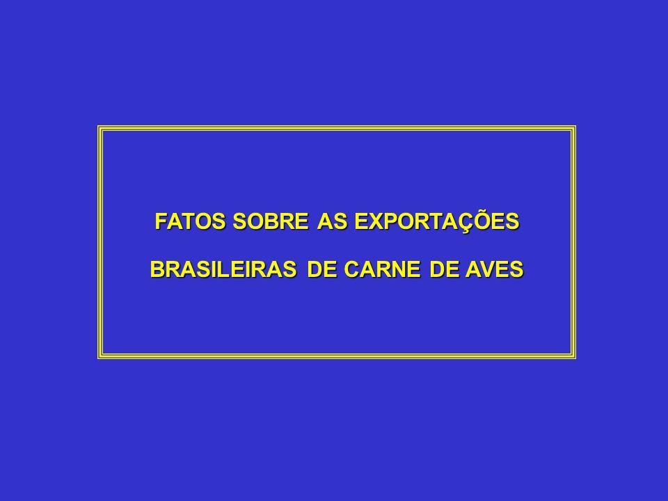 FATOS SOBRE AS EXPORTAÇÕES BRASILEIRAS DE CARNE DE FRANGO Segundo produto nas exportações do agronegócio Sexto lugar na pauta brasileira de exportação Sexto lugar na pauta brasileira de exportação