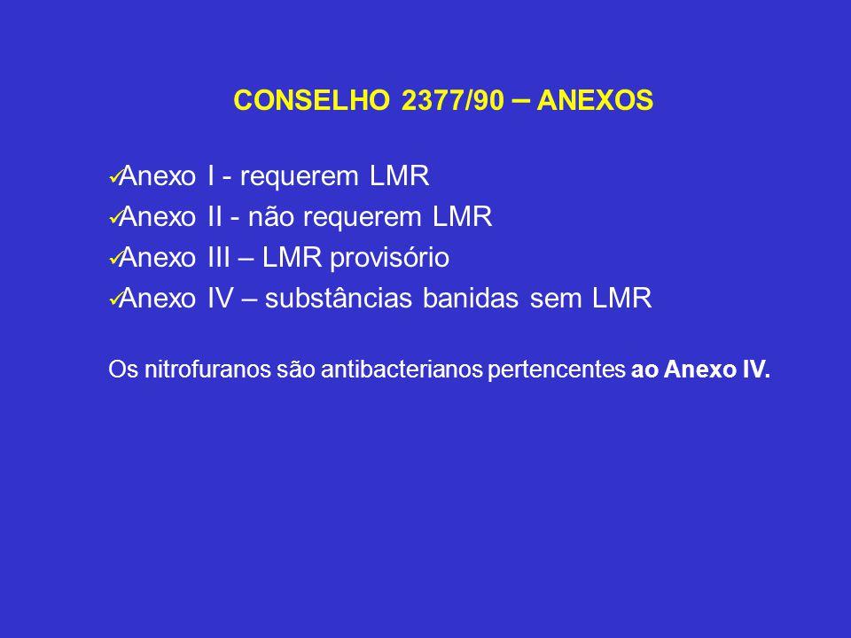 CONSELHO 2377/90 – ANEXOS Anexo I - requerem LMR Anexo II - não requerem LMR Anexo III – LMR provisório Anexo IV – substâncias banidas sem LMR Os nitr