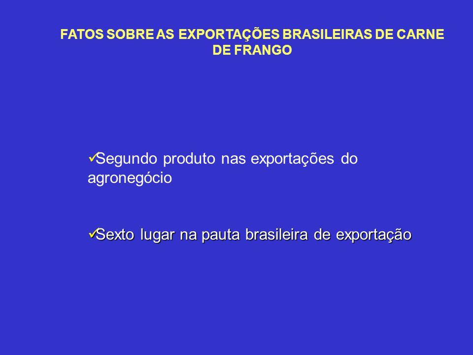 FATOS SOBRE AS EXPORTAÇÕES BRASILEIRAS DE CARNE DE FRANGO Segundo produto nas exportações do agronegócio Sexto lugar na pauta brasileira de exportação