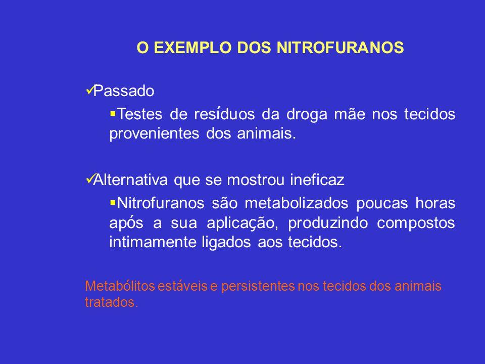 O EXEMPLO DOS NITROFURANOS Passado Testes de res í duos da droga mãe nos tecidos provenientes dos animais. Alternativa que se mostrou ineficaz Nitrofu