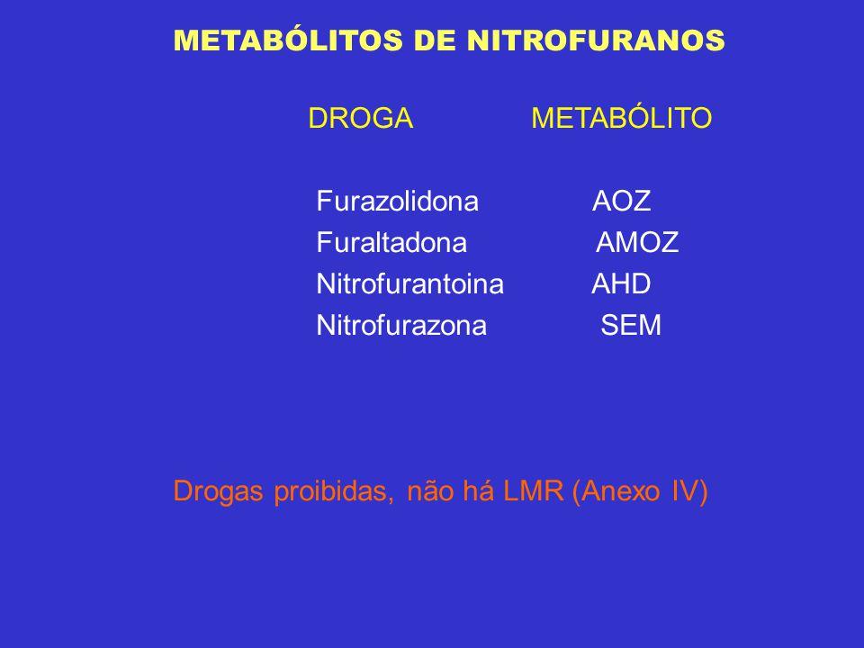 METABÓLITOS DE NITROFURANOS DROGA METABÓLITO Furazolidona AOZ Furaltadona AMOZ Nitrofurantoina AHD Nitrofurazona SEM Drogas proibidas, não há LMR (Ane