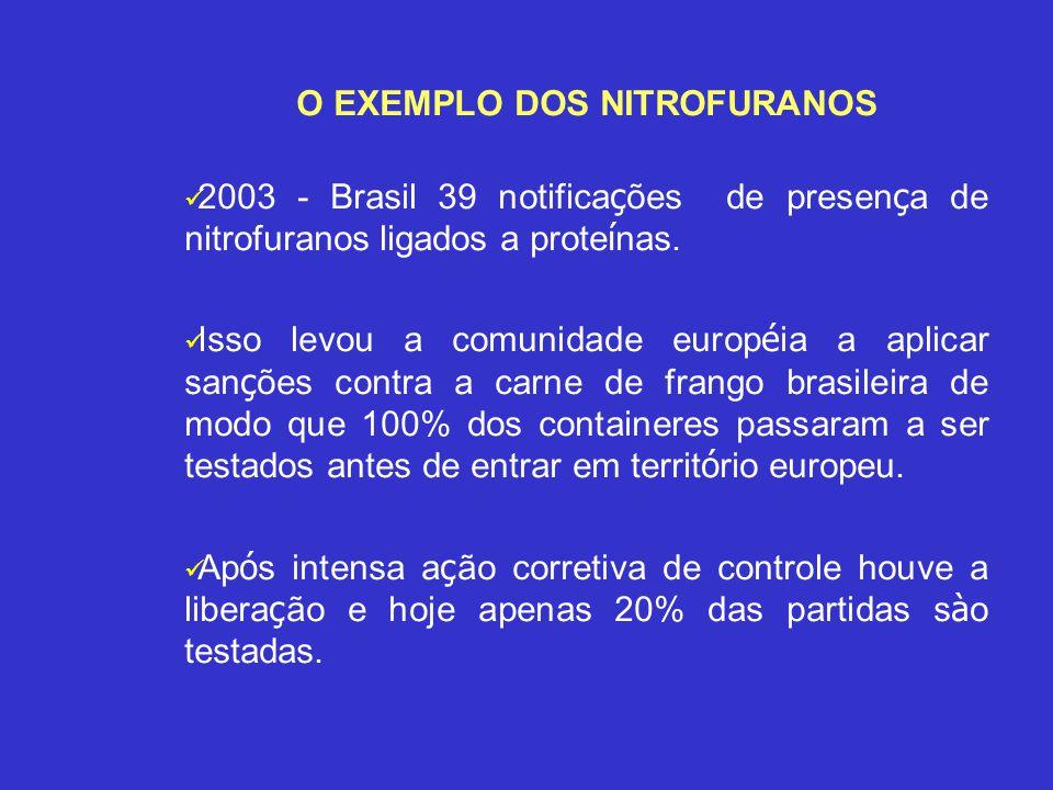 O EXEMPLO DOS NITROFURANOS 2003 - Brasil 39 notifica ç ões de presen ç a de nitrofuranos ligados a prote í nas. Isso levou a comunidade europ é ia a a