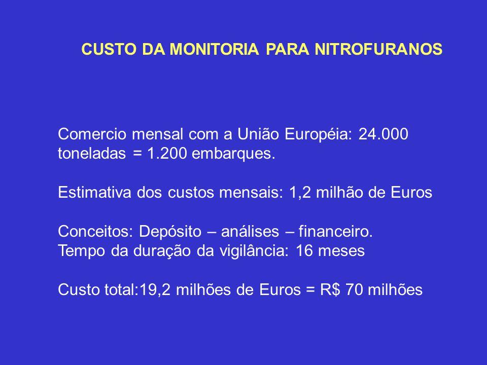CUSTO DA MONITORIA PARA NITROFURANOS Comercio mensal com a União Européia: 24.000 toneladas = 1.200 embarques. Estimativa dos custos mensais: 1,2 milh