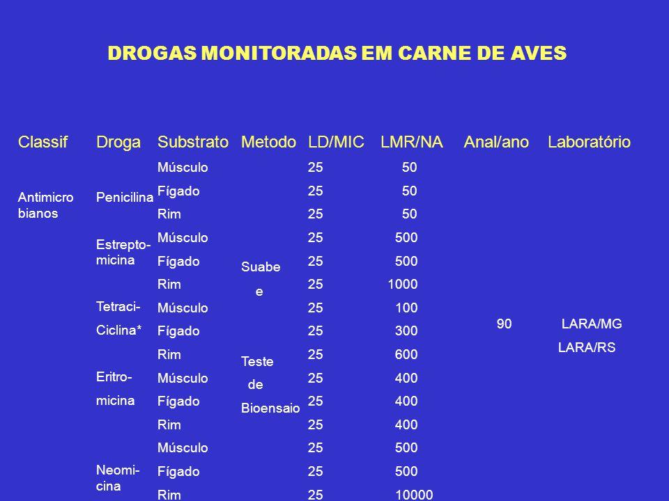 DROGAS MONITORADAS EM CARNE DE AVES Classif Antimicro bianos Droga Penicilina Estrepto- micina Tetraci- Ciclina* Eritro- micina Neomi- cina Substrato