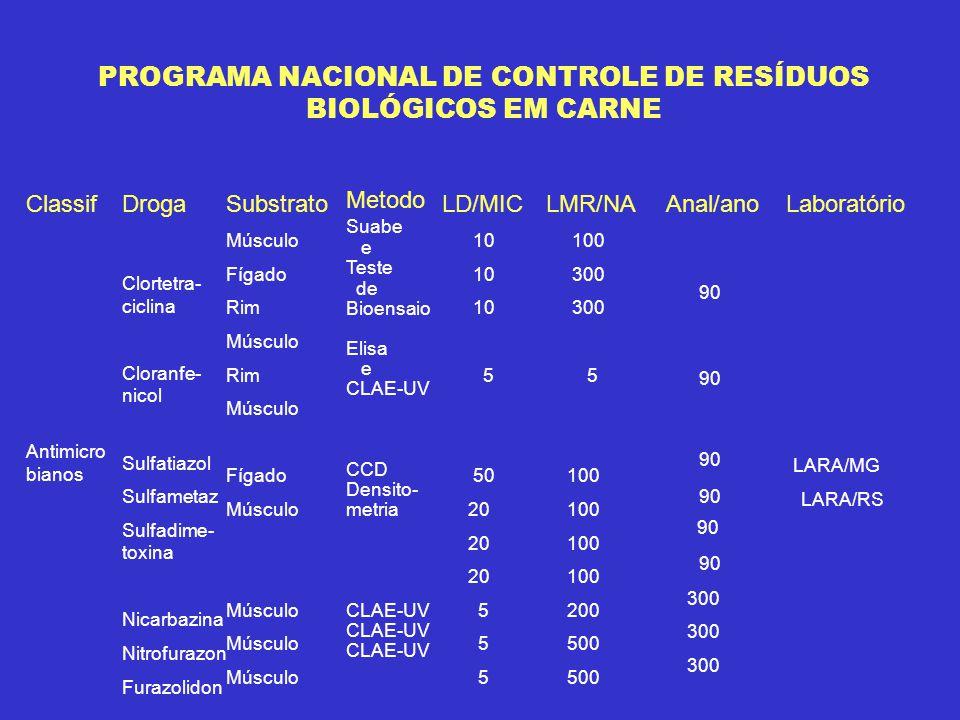 PROGRAMA NACIONAL DE CONTROLE DE RESÍDUOS BIOLÓGICOS EM CARNE Classif Antimicro bianos Droga Clortetra- ciclina Cloranfe- nicol Sulfatiazol Sulfametaz