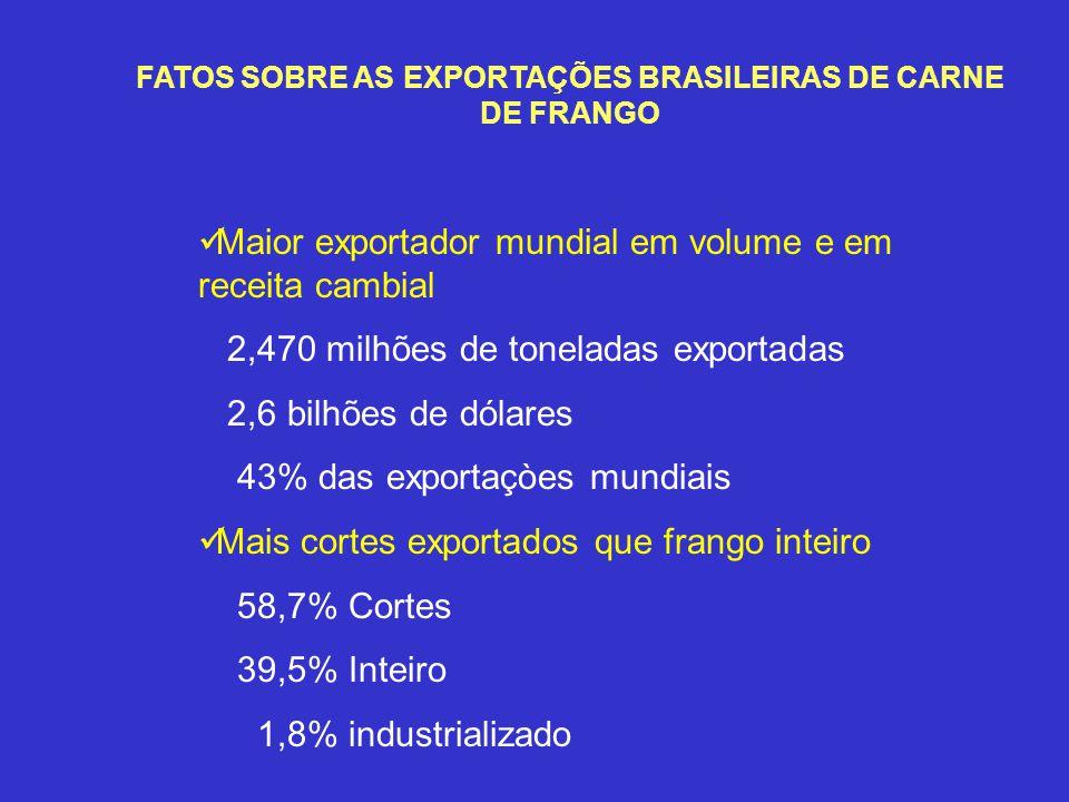 FATOS SOBRE AS EXPORTAÇÕES BRASILEIRAS DE CARNE DE FRANGO Maior exportador mundial em volume e em receita cambial 2,470 milhões de toneladas exportada