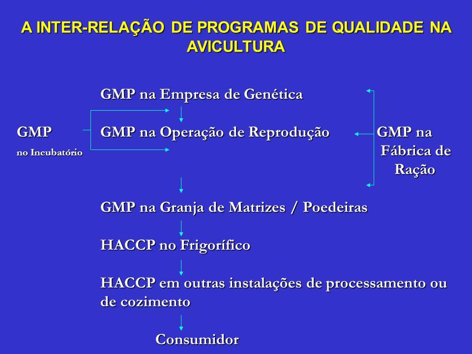 GMP na Empresa de Genética GMPGMP na Operação de Reprodução GMP na no Incubatório Fábrica de Ração GMP na Granja de Matrizes / Poedeiras HACCP no Frig