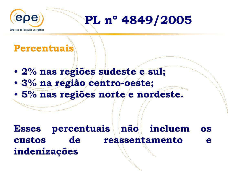 PL nº 4849/2005 Percentuais 2% nas regiões sudeste e sul; 3% na região centro-oeste; 5% nas regiões norte e nordeste.