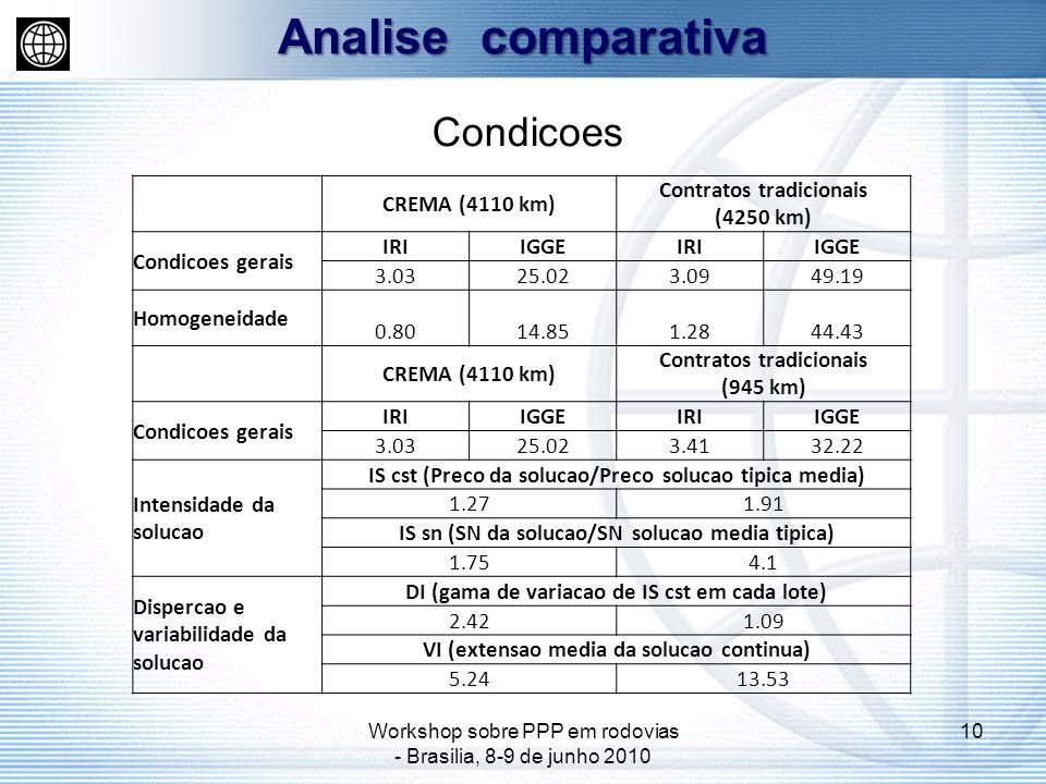 Workshop sobre PPP em rodovias - Brasilia, 8-9 de junho 2010 10 Analise comparativa Condicoes CREMA (4110 km) Contratos tradicionais (4250 km) Condicoes gerais IRIIGGEIRIIGGE 3.0325.023.0949.19 Homogeneidade 0.80 14.851.28 44.43 CREMA (4110 km) Contratos tradicionais (945 km) Condicoes gerais IRIIGGEIRIIGGE 3.0325.023.4132.22 Intensidade da solucao IS cst (Preco da solucao/Preco solucao tipica media) 1.271.91 IS sn (SN da solucao/SN solucao media tipica) 1.754.1 Dispercao e variabilidade da solucao DI (gama de variacao de IS cst em cada lote) 2.421.09 VI (extensao media da solucao continua) 5.2413.53