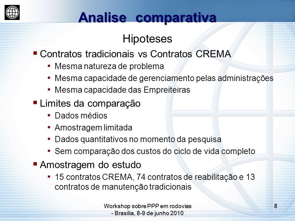 Workshop sobre PPP em rodovias - Brasilia, 8-9 de junho 2010 8 8 Hipoteses Contratos tradicionais vs Contratos CREMA Mesma natureza de problema Mesma capacidade de gerenciamento pelas administrações Mesma capacidade das Empreiteiras Limites da comparação Dados médios Amostragem limitada Dados quantitativos no momento da pesquisa Sem comparação dos custos do ciclo de vida completo Amostragem do estudo 15 contratos CREMA, 74 contratos de reabilitação e 13 contratos de manutenção tradicionais Analise comparativa