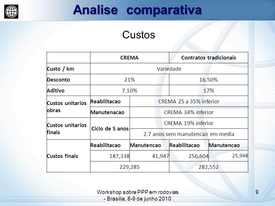 Workshop sobre PPP em rodovias - Brasilia, 8-9 de junho 2010 9 Analise comparativa Custos CREMAContratos tradicionais Custo / kmVariedade Desconto21%1