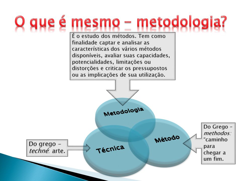 Do grego - techné: arte. Do Grego – methodos: caminho para chegar a um fim. É o estudo dos métodos. Tem como finalidade captar e analisar as caracterí