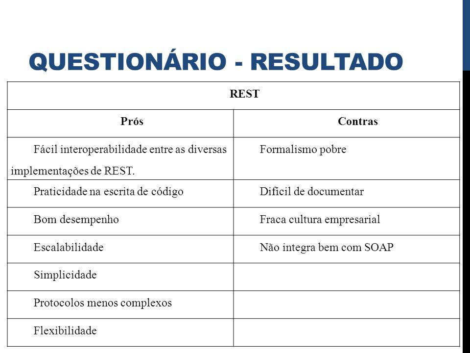 QUESTIONÁRIO - RESULTADO REST PrósContras Fácil interoperabilidade entre as diversas implementações de REST. Formalismo pobre Praticidade na escrita d