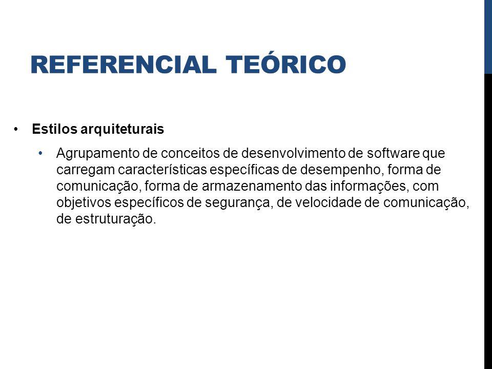 REFERENCIAL TEÓRICO Estilos arquiteturais Agrupamento de conceitos de desenvolvimento de software que carregam características específicas de desempen