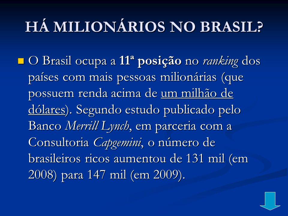 HÁ MILIONÁRIOS NO BRASIL? O Brasil ocupa a 11ª posição no ranking dos países com mais pessoas milionárias (que possuem renda acima de um milhão de dól