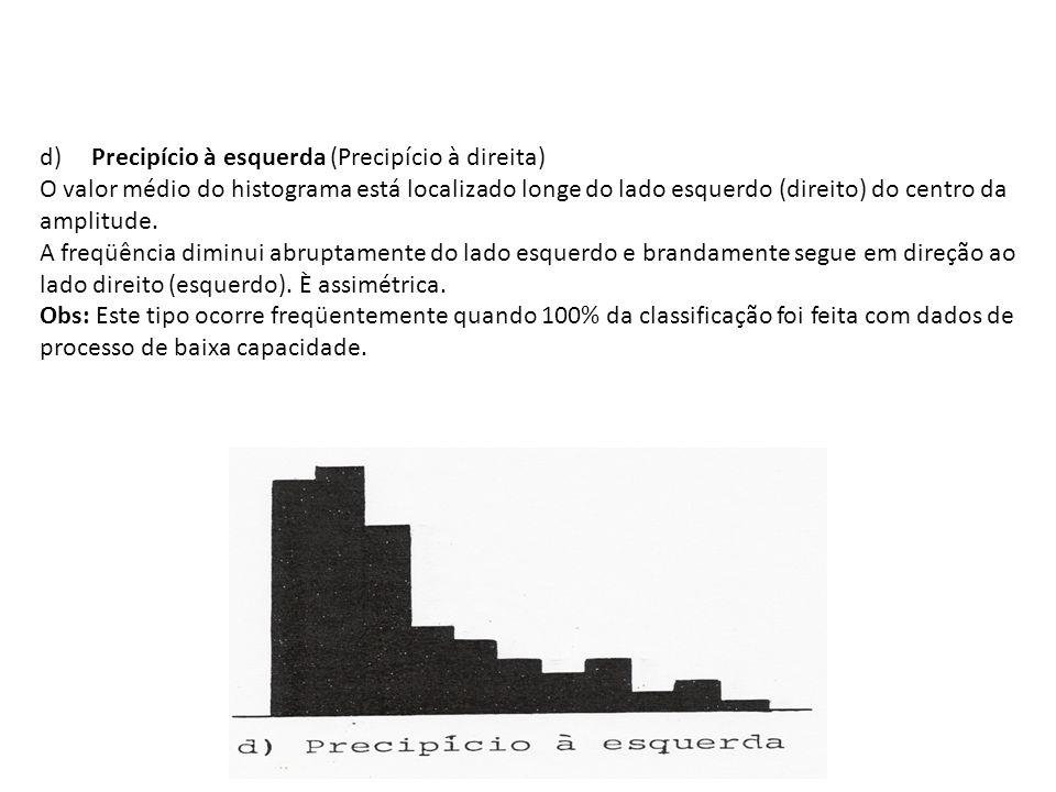 d) Precipício à esquerda (Precipício à direita) O valor médio do histograma está localizado longe do lado esquerdo (direito) do centro da amplitude. A