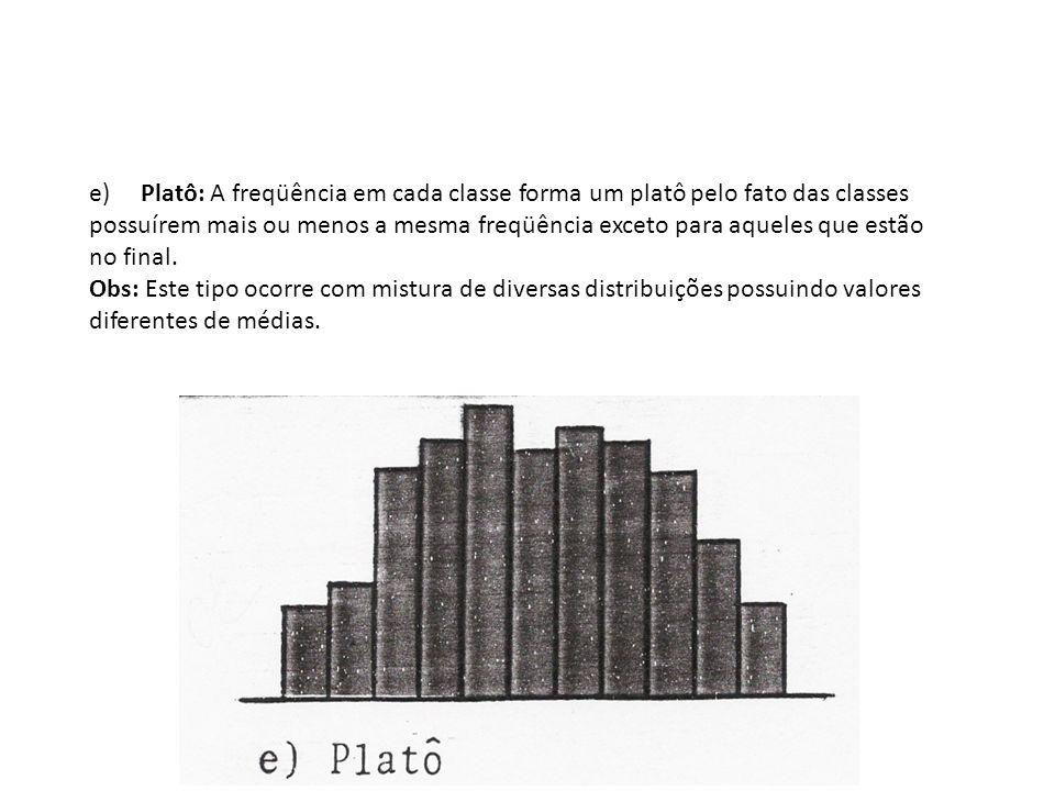 e) Platô: A freqüência em cada classe forma um platô pelo fato das classes possuírem mais ou menos a mesma freqüência exceto para aqueles que estão no