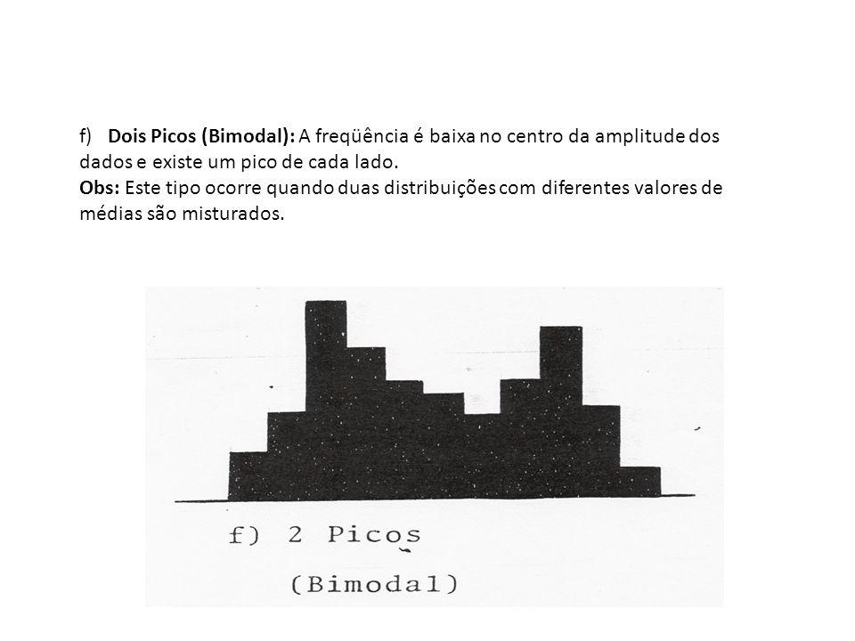 f) Dois Picos (Bimodal): A freqüência é baixa no centro da amplitude dos dados e existe um pico de cada lado. Obs: Este tipo ocorre quando duas distri