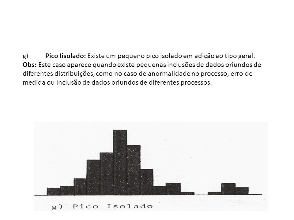 g) Pico Iisolado: Existe um pequeno pico isolado em adição ao tipo geral. Obs: Este caso aparece quando existe pequenas inclusões de dados oriundos de