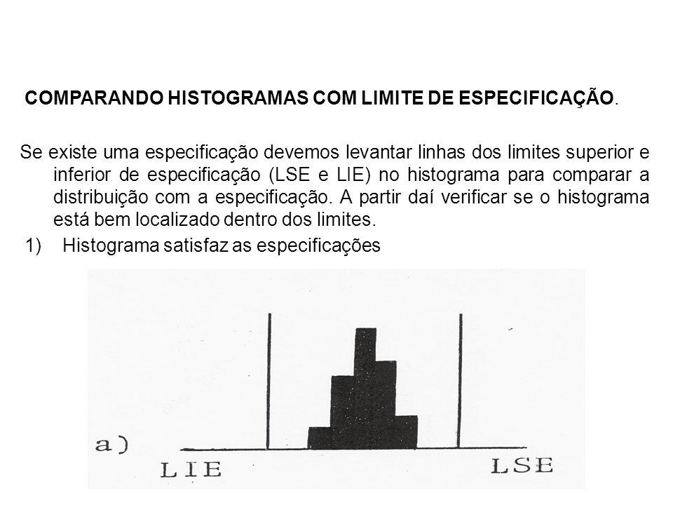 COMPARANDO HISTOGRAMAS COM LIMITE DE ESPECIFICAÇÃO. Se existe uma especificação devemos levantar linhas dos limites superior e inferior de especificaç
