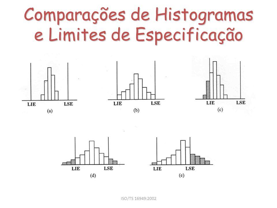 ISO/TS 16949:2002 Comparações de Histogramas e Limites de Especificação