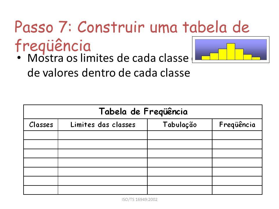 ISO/TS 16949:2002 Passo 7: Construir uma tabela de freqüência Mostra os limites de cada classe e o número de valores dentro de cada classe