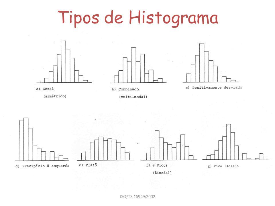 ISO/TS 16949:2002 Tipos de Histograma