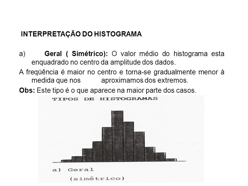 INTERPRETAÇÃO DO HISTOGRAMA a) Geral ( Simétrico): O valor médio do histograma esta enquadrado no centro da amplitude dos dados. A freqüência é maior