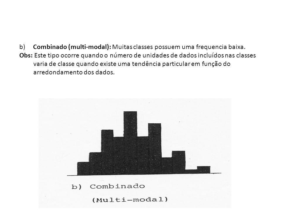 b) Combinado (multi-modal): Muitas classes possuem uma frequencia baixa. Obs: Este tipo ocorre quando o número de unidades de dados incluídos nas clas