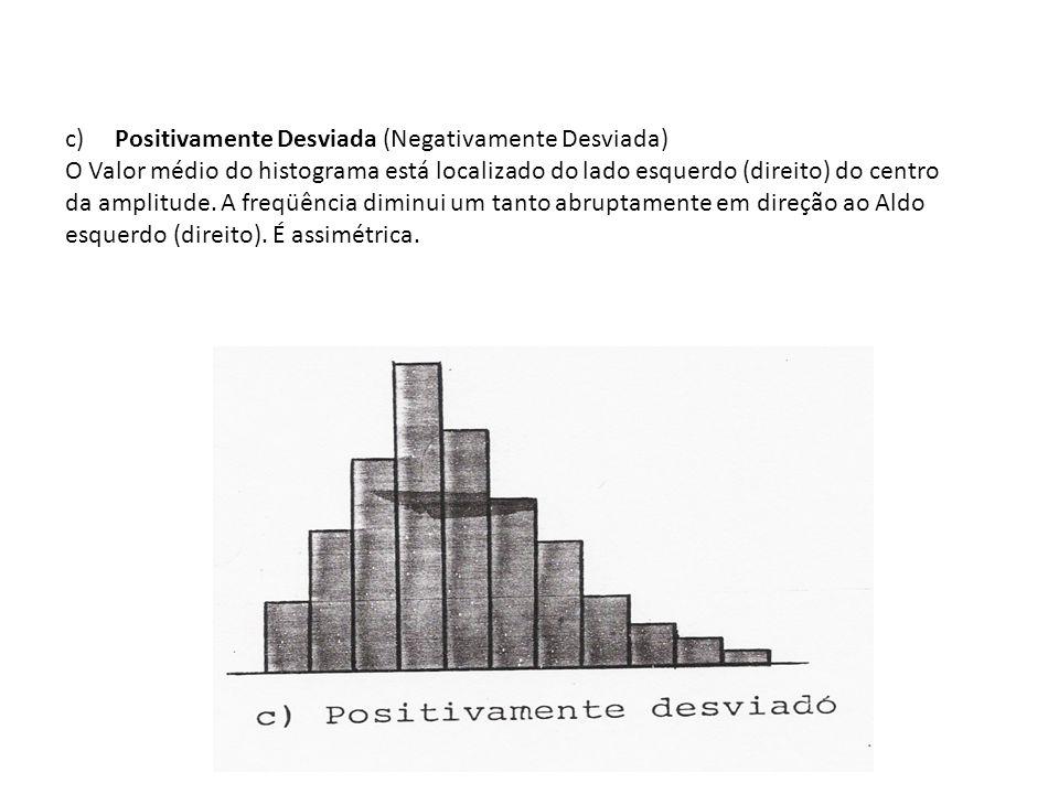 c) Positivamente Desviada (Negativamente Desviada) O Valor médio do histograma está localizado do lado esquerdo (direito) do centro da amplitude. A fr