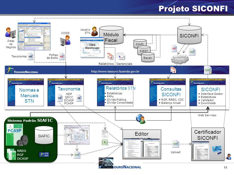 11 Projeto SICONFI SICONFI Interface Gestor Estatísticas Validador Downloads Relatórios STN Estatísticas PPPs Dívida Pública Dívida Consolidada 11 Tax