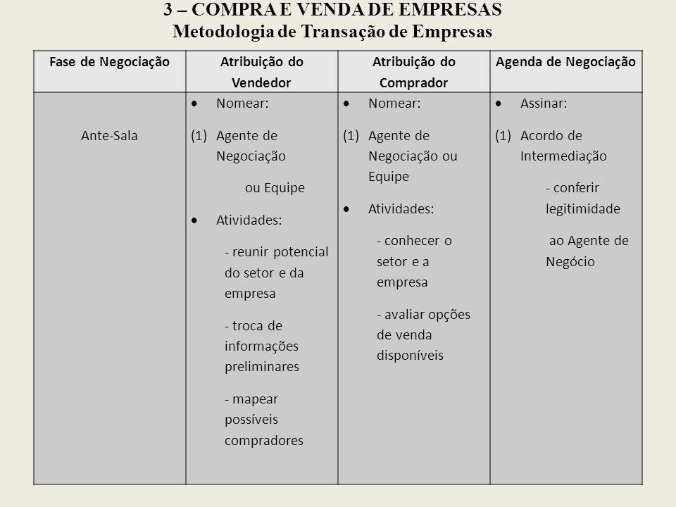 3 – COMPRA E VENDA DE EMPRESAS Metodologia de Transação de Empresas Fase de Negociação Atribuição do Vendedor Atribuição do Comprador Agenda de Negoci