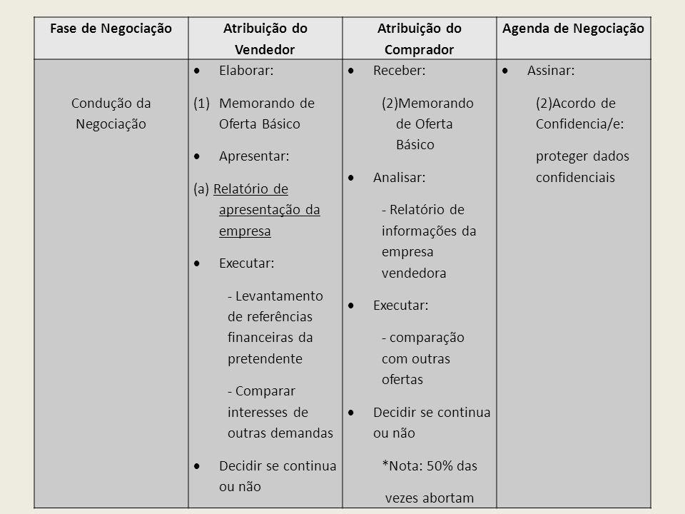 Fase de Negociação Atribuição do Vendedor Atribuição do Comprador Agenda de Negociação Condução da Negociação Elaborar: (1)Memorando de Oferta Básico
