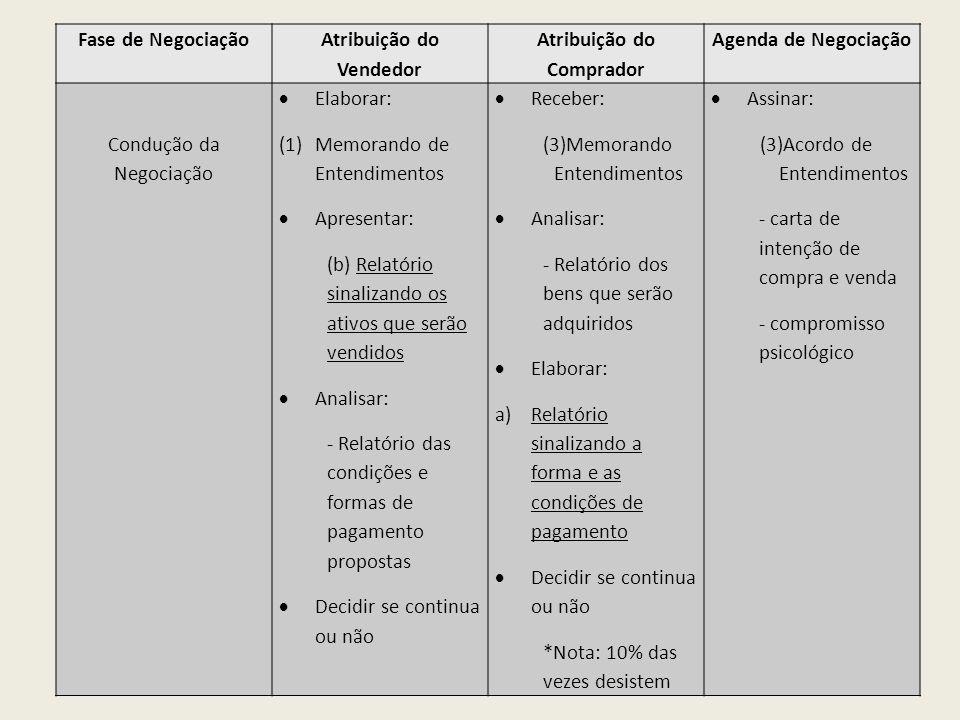 Fase de Negociação Atribuição do Vendedor Atribuição do Comprador Agenda de Negociação Condução da Negociação Elaborar: (1)Memorando de Entendimentos