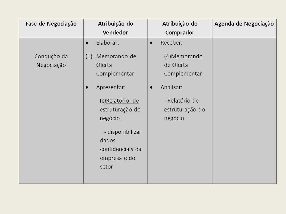 Fase de Negociação Atribuição do Vendedor Atribuição do Comprador Agenda de Negociação Condução da Negociação Elaborar: (1)Memorando de Oferta Complem