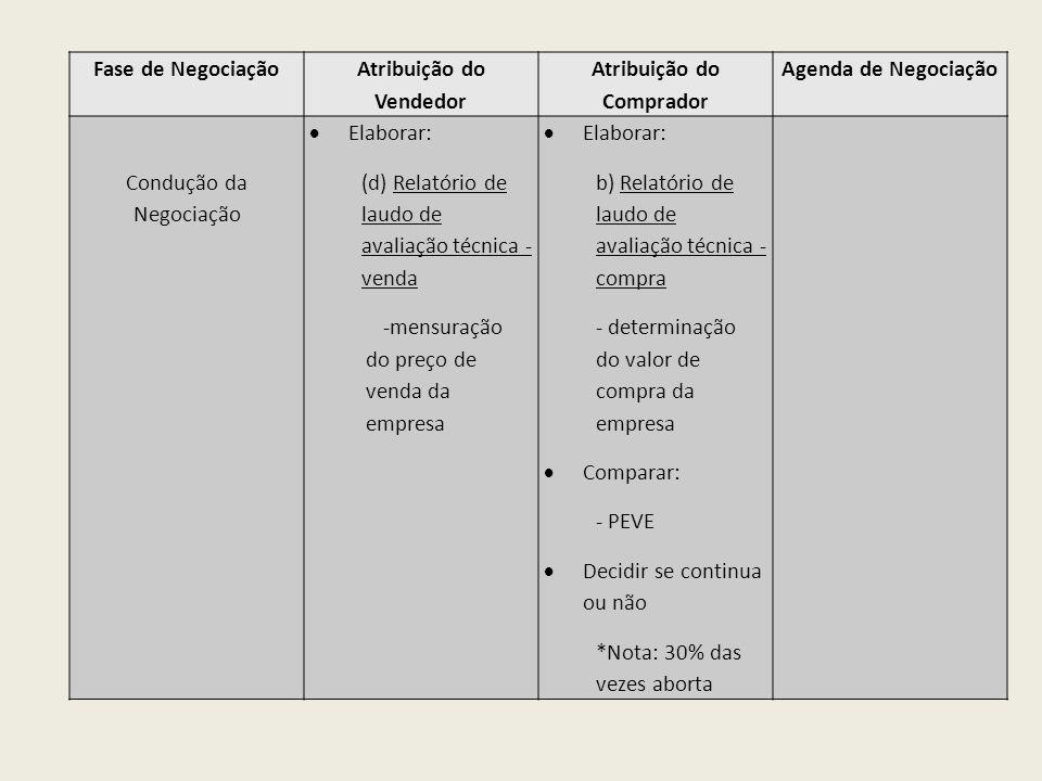 Fase de Negociação Atribuição do Vendedor Atribuição do Comprador Agenda de Negociação Condução da Negociação Elaborar: (d) Relatório de laudo de aval