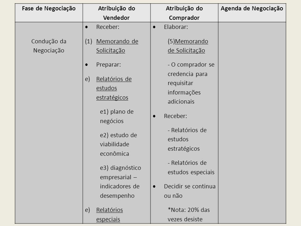 Fase de Negociação Atribuição do Vendedor Atribuição do Comprador Agenda de Negociação Condução da Negociação Receber: (1)Memorando de Solicitação Pre