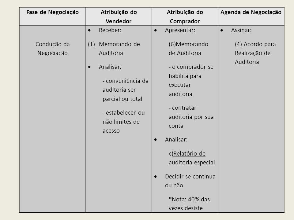 Fase de Negociação Atribuição do Vendedor Atribuição do Comprador Agenda de Negociação Condução da Negociação Receber: (1)Memorando de Auditoria Anali