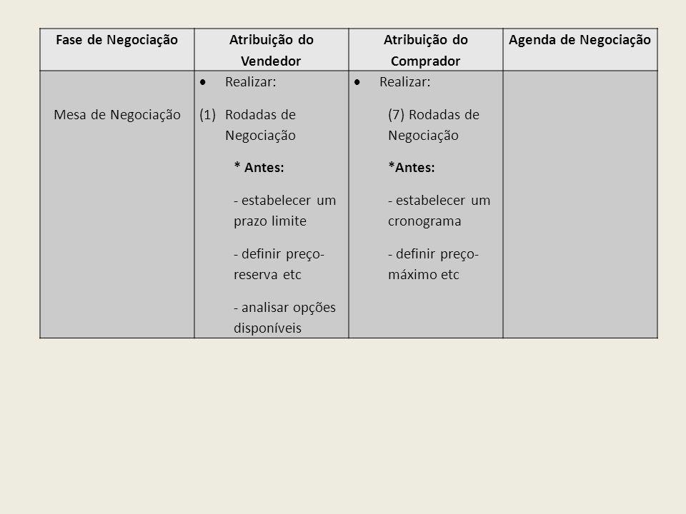 Fase de Negociação Atribuição do Vendedor Atribuição do Comprador Agenda de Negociação Mesa de Negociação Realizar: (1)Rodadas de Negociação * Antes: