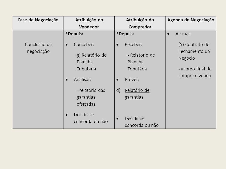 Fase de Negociação Atribuição do Vendedor Atribuição do Comprador Agenda de Negociação Conclusão da negociação *Depois: Conceber: g) Relatório de Plan