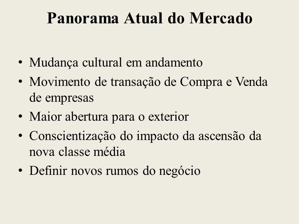 Panorama Atual do Mercado Mudança cultural em andamento Movimento de transação de Compra e Venda de empresas Maior abertura para o exterior Conscienti