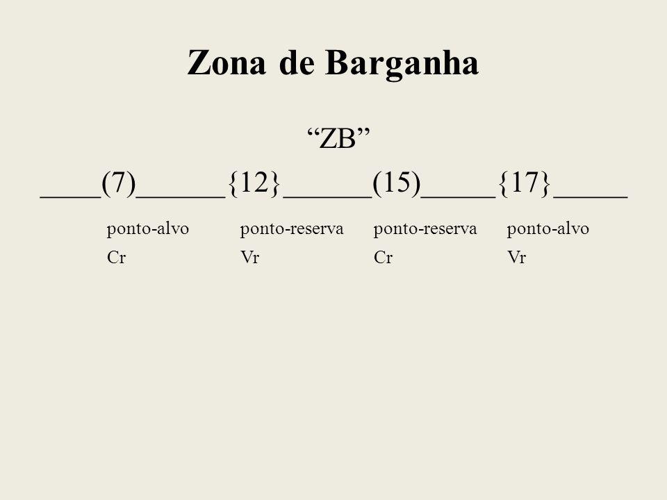 Zona de Barganha ZB ____(7)______{12}______(15)_____{17}_____ ponto-alvoponto-reservaponto-reservaponto-alvo CrVrCrVr