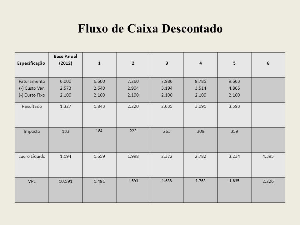 Fluxo de Caixa Descontado Especificação Base Anual (2012)123456 Faturamento (-) Custo Var. (-) Custo Fixo 6.000 2.573 2.100 6.600 2.640 2.100 7.260 2.